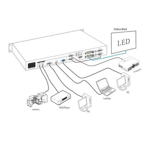 Відеопроцесор для LED-екрана Huidu HDP501 (3840×600) Прев'ю 1